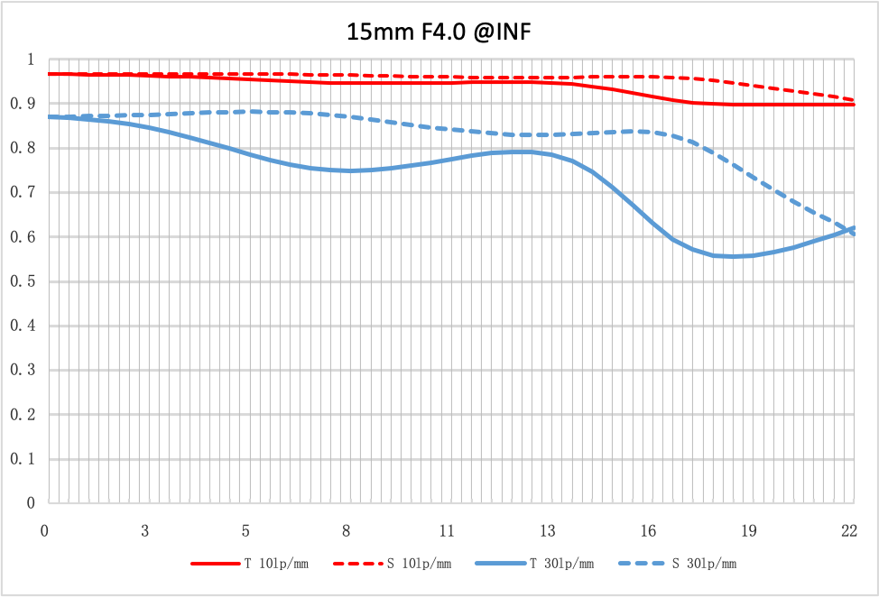 NiSi 15mm lens mtf f4