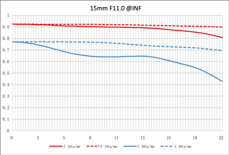 NiSi 15mm lens mtf f11